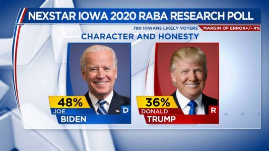 Iowans Give Biden Big Advantage Over Trump on Question of Character and Honesty